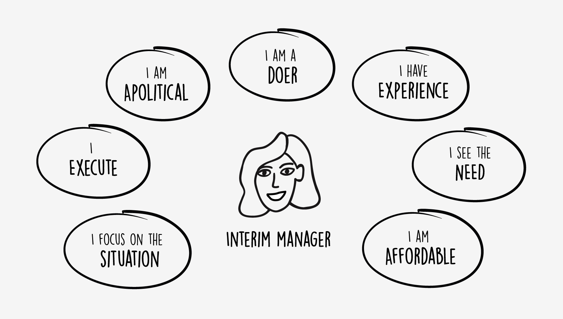 7 reasons for engaging an interim manager