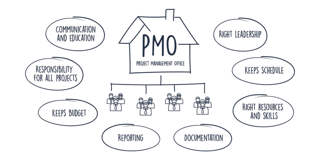 A PMO office ensures that the organization's overall project portfolio reaches set goals