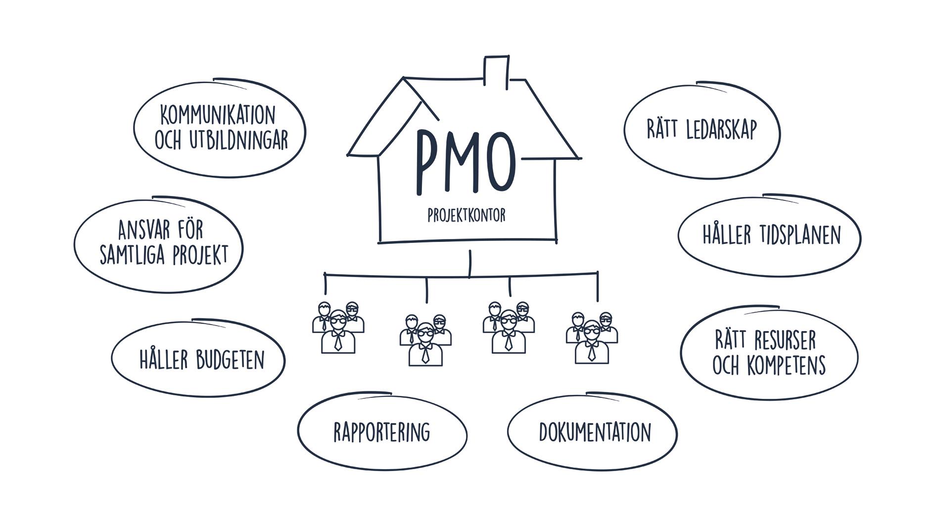 Ett PMO-kontor säkerställer att alla projekt når sina uppsatta mål