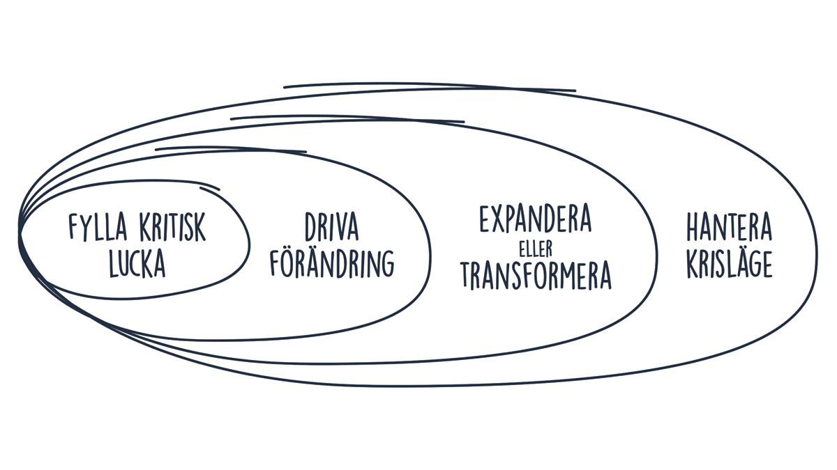 4 områden där Interim Management kan vara lösningen.